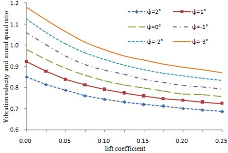 Changing curve of the vibration velocity with dihedral angle and incidence angle