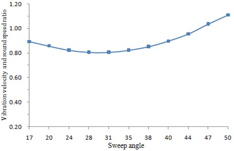 Changing curve of vibration speed with back-sweep angle