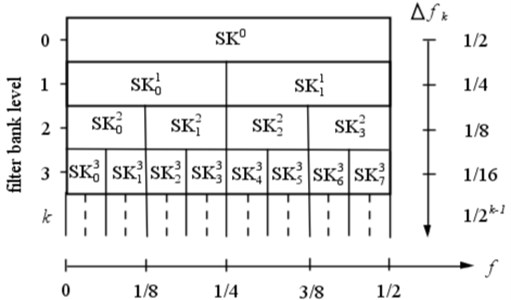 Schematic of the binary frequency/frequency resolution plane of the fast kurtogram
