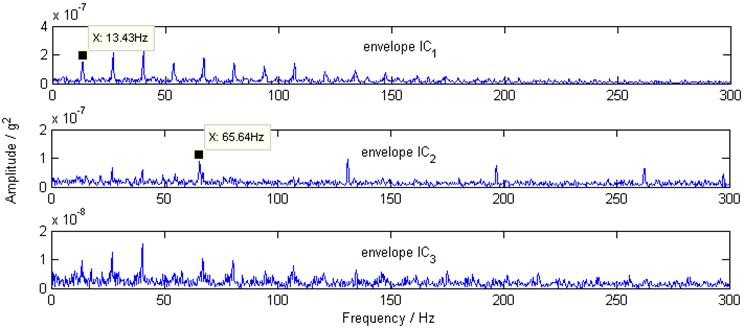 Squared envelope spectra of envelope IC1, envelope IC2 and envelope IC3 by proposed scheme