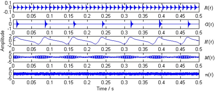 Waveforms of simulation sources