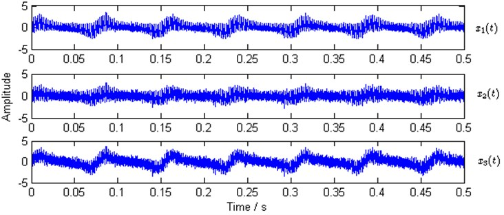 Waveforms of simulated observed mixtures