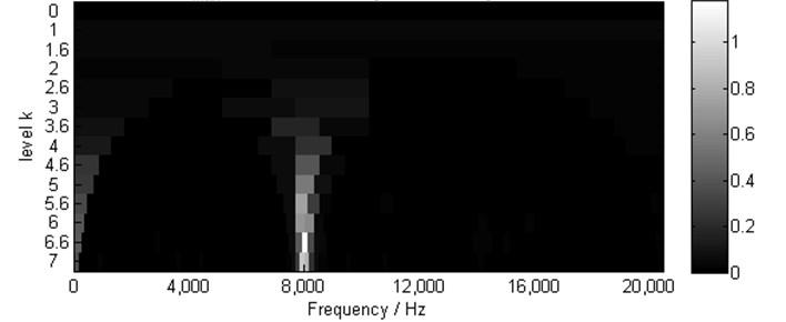 Kurtogram of x1(t), (SKmax=1.2 at level 6.5, ∆fo= 213.33, fo= 8000Hz)