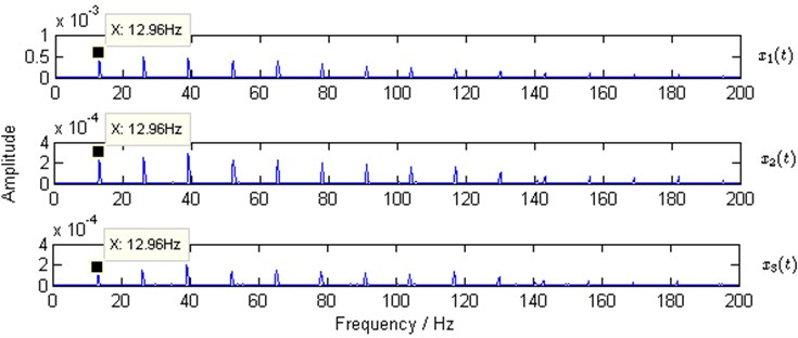 Squared envelope spectra of simulated observed mixtures