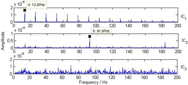Squared envelope spectra of envelope ICs