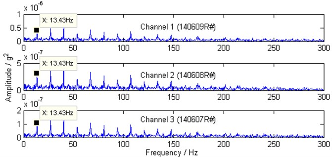 Squared envelope spectra of vibrations form channel 1, channel 2 and channel 3  by conventional scheme