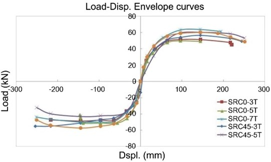 Envelope curve for lateral load vs. horizontal displacement