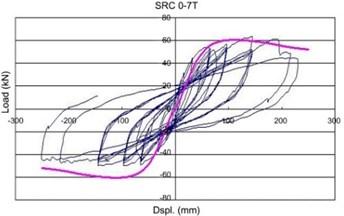 Comparison of concrete stress vs. strain models
