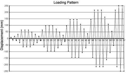 Lateral displacement for cyclic lateral loading tests