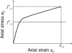 Concrete stress vs. strain relationship