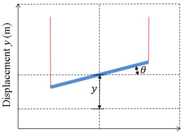 Degree of freedom of the numerical model