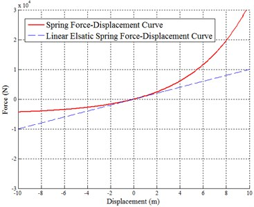 Hanger cable force-displacement relationship