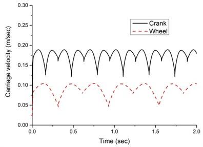 Dynamic response of the walking machine