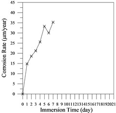 Corrosion rate versus immersion time curves