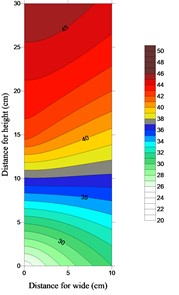 2D plot of corrosion rate values (Accelerated time = 21 days)