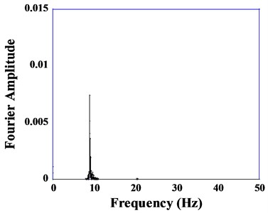 Fourier amplitude versus frequency curves
