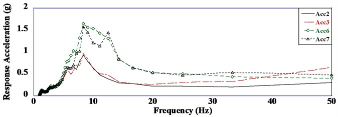 Response acceleration versus frequency curves (a= 0.20 g)