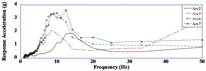 Response acceleration versus frequency curves (a= 0.40 g)