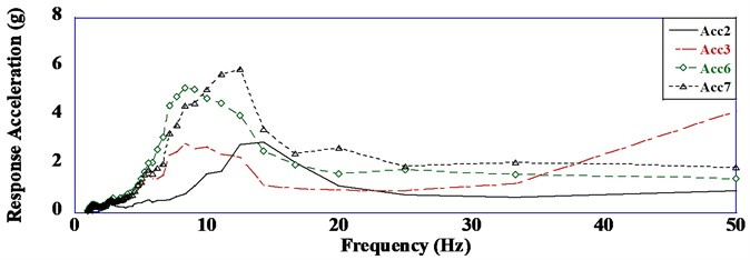 Response acceleration versus frequency curves (a= 0.60 g)