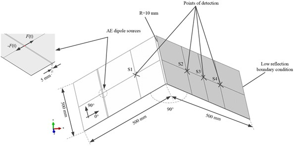 FE mode of the plate-like structure with filleted corner