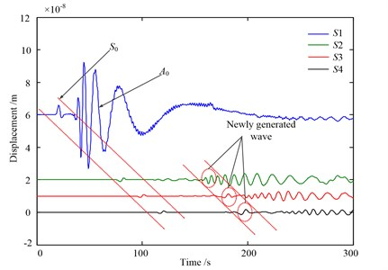 AE waveform detected by four AE sensors in time domain