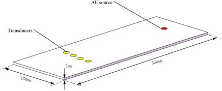 3-Dimensional model setup of simulation configuration