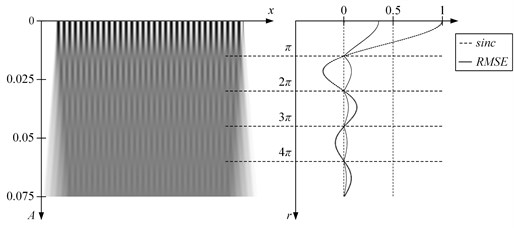 Oscillation of the inelastic one-dimensional moiré grating (λ=0.03) produces time-averaged fringes. Time averaged image is shown on the left; the RMSE errors from the equilibrium and graph of sinc or Bessel function – at the right part of the figure. Time-averaged fringes do form correctly if harmonic cover image is oscillated according harmonic law (a). If image is oscillated according triangular wave-form function (b), fringes does also form, but at sinc function's roots