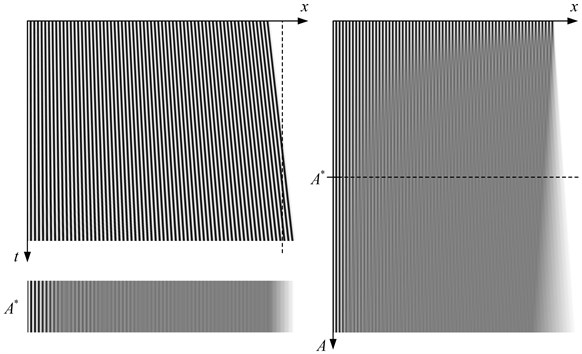 Deformable one-dimensional moiré grating produces time-averaged fringes when oscillated according to the triangular wave-form. One period (t∈-1,1) of oscillations is shown in the top left image; one-dimensional time-averaged image at A*=0.05 is shown at the bottom on the left; the formation of time-averaged fringes then different amplitudes is illustrated on the right; A=0.001,0.1-