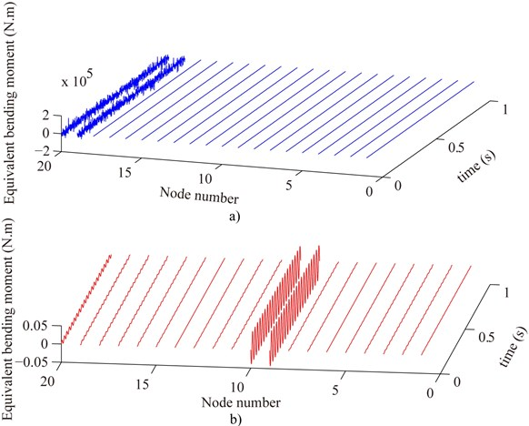 Compare the measured equivalent bending moment before denoising a) with that after denoising b) where the estimated displacement and rotation of all nodes are used to calculate  the measured equivalent external load