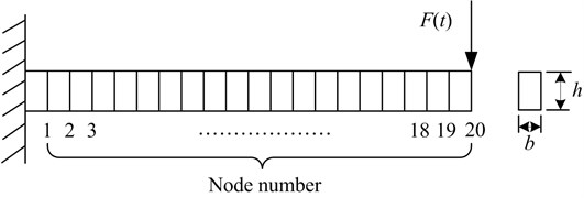 Finite element model of cantilever beam