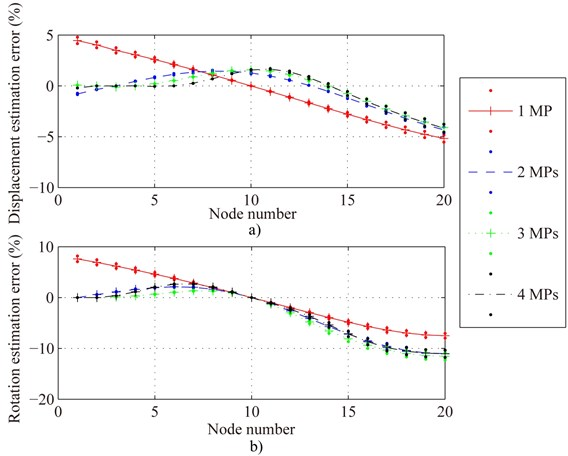 Displacement and rotation estimation error of all nodes of Fig. 3 under the condition of optimal measurement point (OMP) for one, two, three and four MPs respectively. a) and b) are displacement and rotation estimation error of all nodes respectively. Solid line is the mean error of each node and point (•) above and below mean error are the maximal and the minimum error