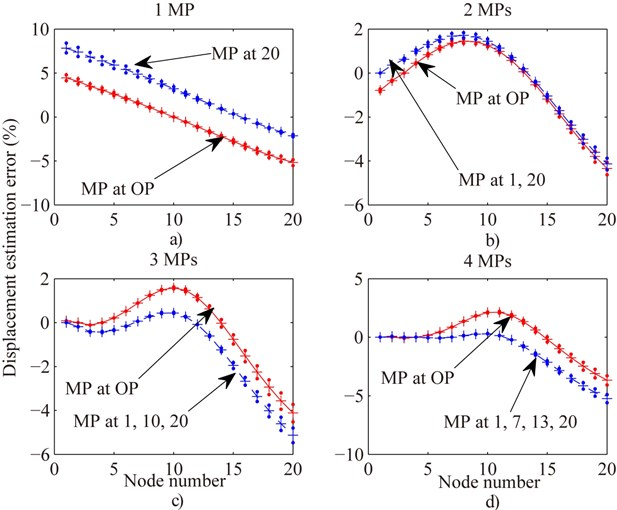 Compare displacement estimation error of all nodes of Fig. 2 in the case of OMP with evenly distributing MP for one (MP at free end) a), two b), three c) and four MPs d) respectively