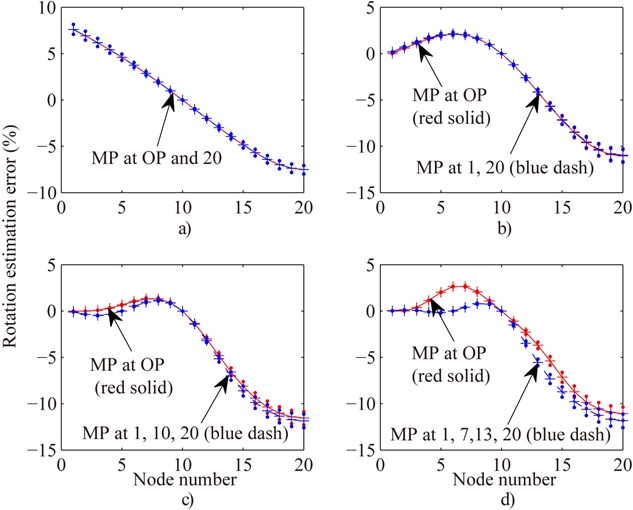 Compare rotation estimation error of all nodes of Fig. 3 in the case of OMP with evenly distributing MP for one (MP at free end) a), two b), three c) and four MPs d) respectively