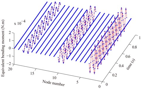 Compare the measured equivalent bending moment (blue point) with the theoretical one  (red solid line) where the actual displacement and rotation of all nodes are used  to calculate the measured equivalent external load
