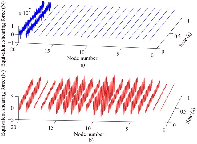 Compare the measured equivalent shear force before denoising a) with that after denoising b)  where the estimated displacement and rotation of all nodes are used to calculate  the measured equivalent external load