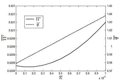 Slope impact on dimensionless carrying ability and flow rate