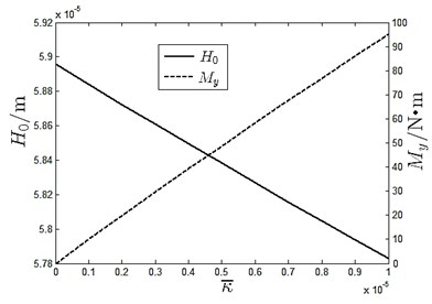 Slope impact on oil film thickness and moment
