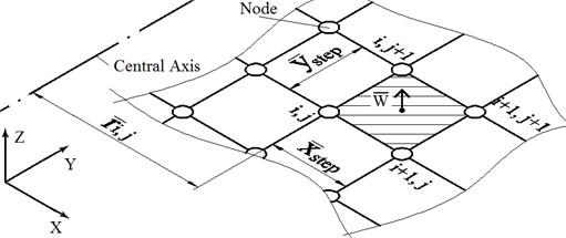 Discrete nodes of FDM
