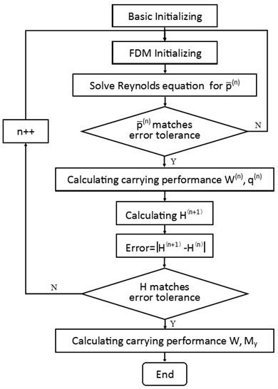 Flow chart illustrating the iteration algorithm