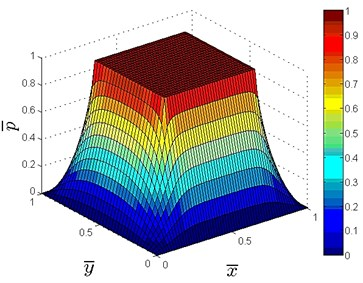 Dimensionless pressure distribution for a single oil pad