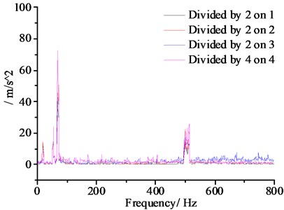 Signal time-frequency distribution