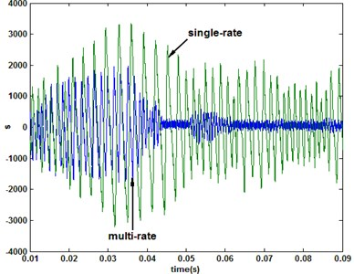 Comparison of the response under multirate (N= 3) and single-rate (3e-5s) QSMC