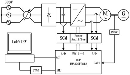 Overall block diagram of PMSM's experimental system