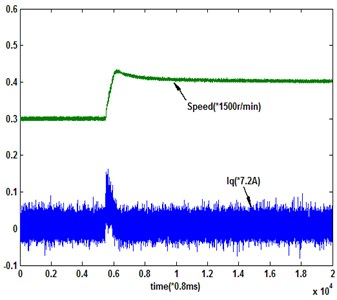 Multirate input system response under the novel reaching law