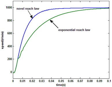 PMSM system response under the novel and exponential reaching laws