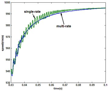 Comparison of the response under multirate (N= 2) and single-rate (2e-5s) QSMC