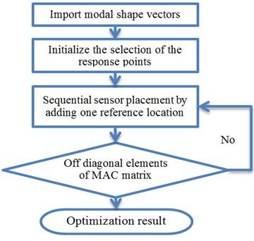 Procedure of response location optimization