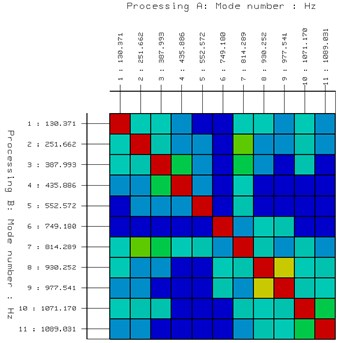 Modal analysis results and MAC matrix of different modes