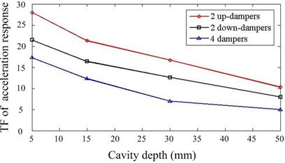 Effect of cavity depth and layout of dampers