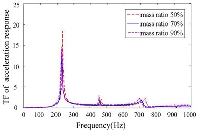 Transfer function of acceleration response for different mass ratios